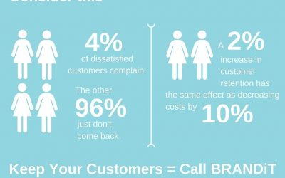 68% of Your Customers Are Leaving, and I Know Why!!!